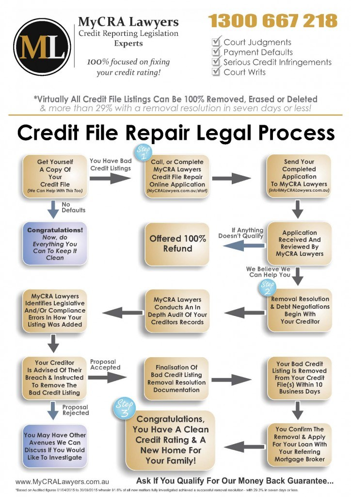 MyCRA Lawyers Credit File Repair Flow Chart | Call 1300-667-218 Now To Start Credit Repair