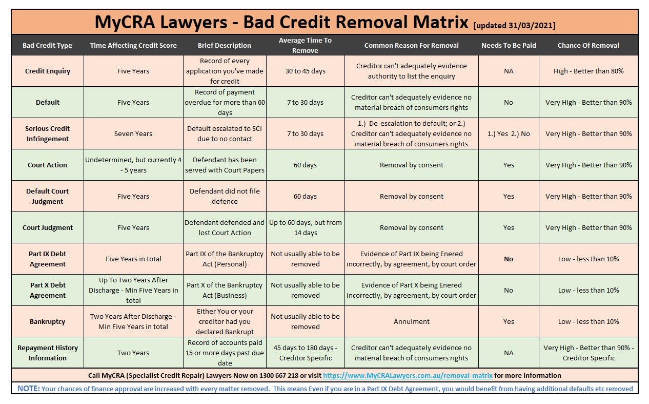 MyCRA Specialist Credit Repair Lawyers Bad credit removal matrix updated 31-03-2021